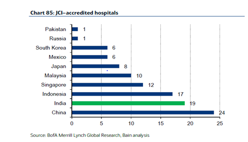 Number of JCI accredited hospitals in India